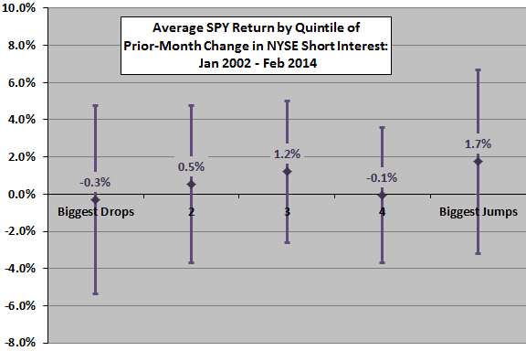 average-SPY-return-by-quintile-of-prior-change-in-NYSE-aggregate-short-interest