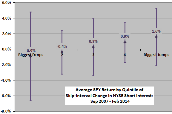 average-SPY-return-by-quintile-of-skip-interval-change-in-NYSE-aggregate-short-interest