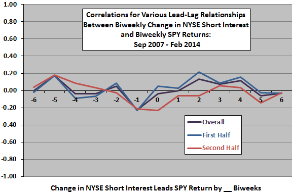 change-in-NYSE-aggregate-short-interest-SPY-return-biweekly-leadlag