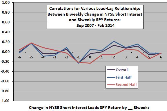 change-in-NYSE-aggregate-short-interest-SPY-return-biweekly-leadlag