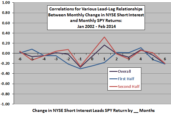 change-in-NYSE-aggregate-short-interest-SPY-return-leadlag