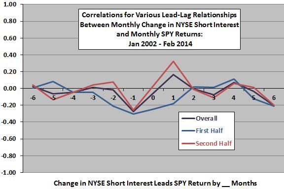change-in-NYSE-aggregate-short-interest-SPY-return-leadlag