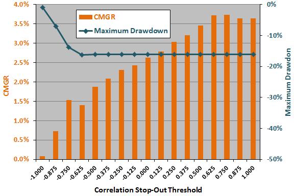 correlation-stopout-threshold-sensitivity