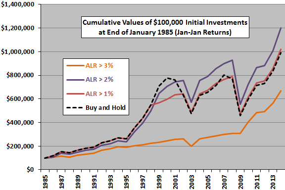 cumulative-returns-for-ALR-signals