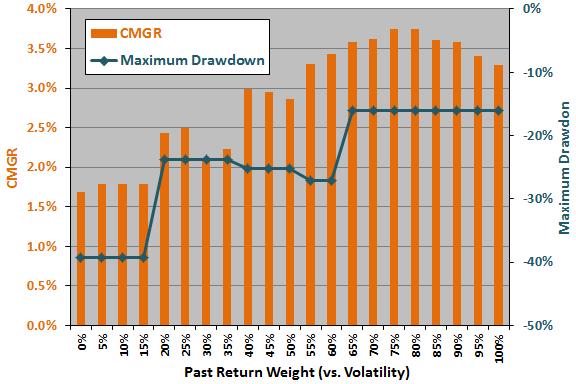 past-return-volatility-weights-sensitivity