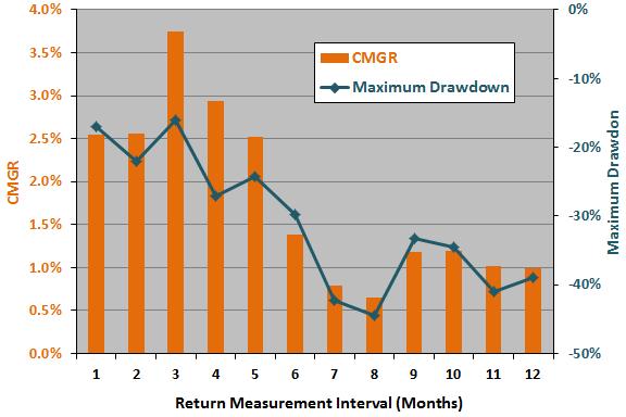 return-measurement-interval-sensitivity