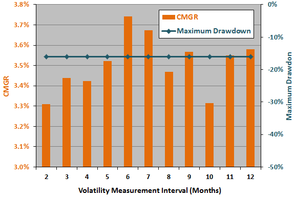 volatility-measurement-interval-sensitivity