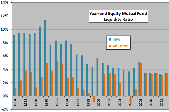 year-end-equity-mutual-fund-liquidity-ratio