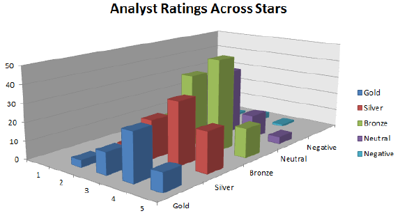 Morningstar-stars-vs-analyst-ratings