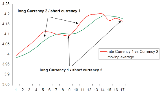 SMA-currency-trading-concept