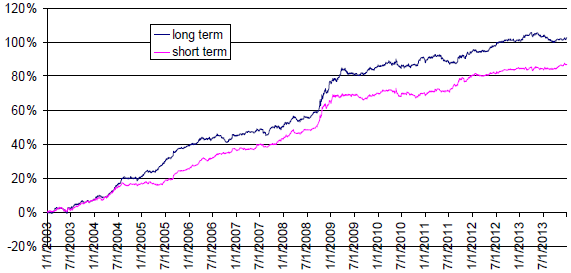 SMA-currency-trading-strategy-net-cumulative