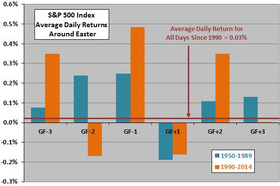 SP500-average-returns-around-Easter-subperiods