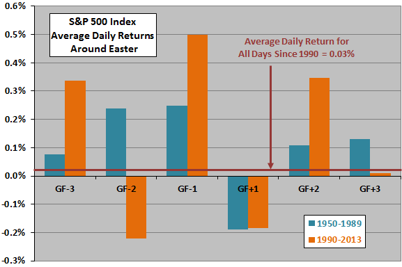 SP500-daily-returns-around-good-friday-subperiods