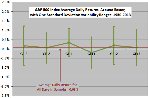 SP500-daily-returns-around-good-friday