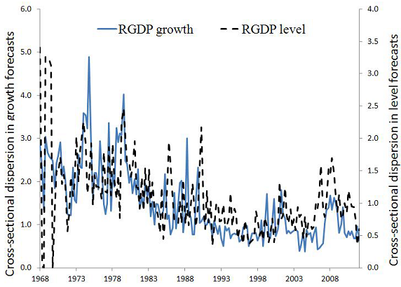 dispersion-in-GDP-growth-and-level-forecasts