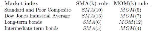 optimal-SMA-intrinsic-momentum-measurement-intervals