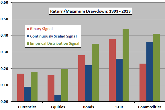 return-maximum-drawdown-ratios-by-trend-and-asset-class