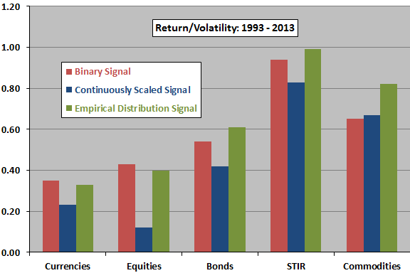return-volatilility-ratios-by-trend-and-asset-class