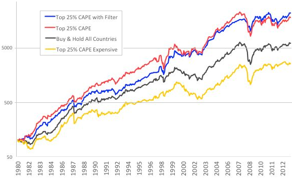 CAPE-sorted-country-index-portfolios