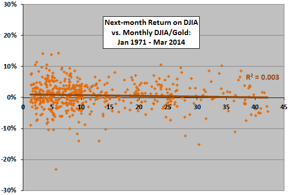 DJIA-monthly-return-vs-prior-month-DJIA-gold-ratio