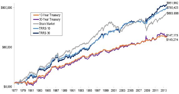 TRRS-strategy-cumulatives