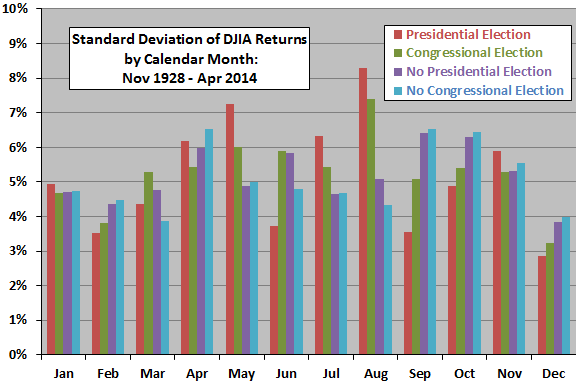 election-effects-on-DJIA-calendar-month-return-variabilities