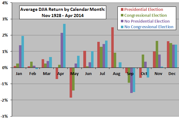 election-effects-on-DJIA-calendar-month-returns