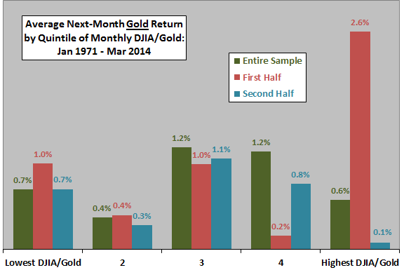 gold-average-return-by-quintile-of-lagged-DJIA-gold-ratio