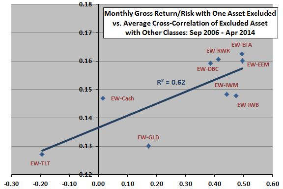 gross-return-risk-ratio-vs-excluded-asset-average-cross-correlation