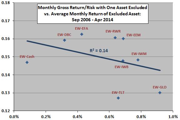 gross-return-risk-ratio-vs-excluded-asset-average-return