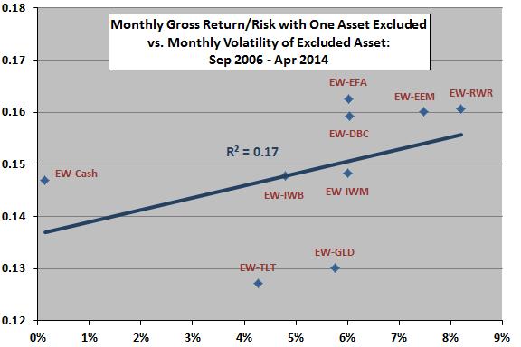 gross-return-risk-ratio-vs-excluded-asset-return-volatility