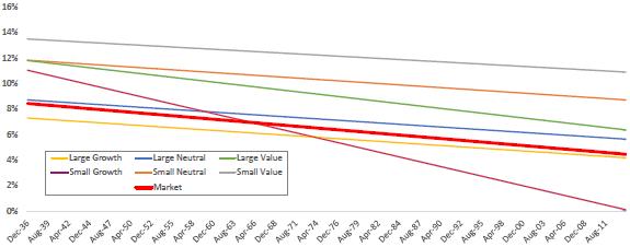 size-value-factor-combination-portfolios-performance-trends