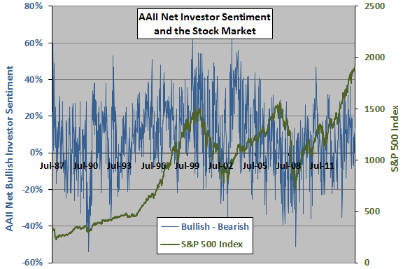 AAII-net-sentiment-SP500