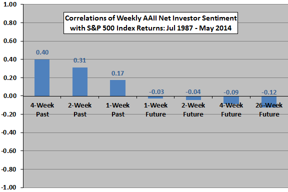 AAII-net-sentiment-correlations-with-past-and-future-SP500-returns