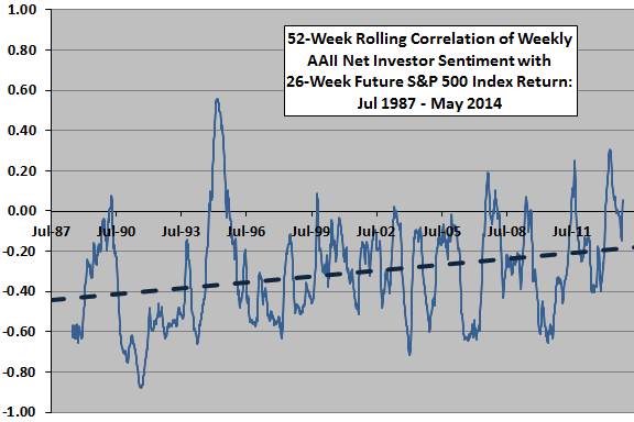 AAII-net-sentiment-rolling-correlation-with-26-week-future-SP500-returns