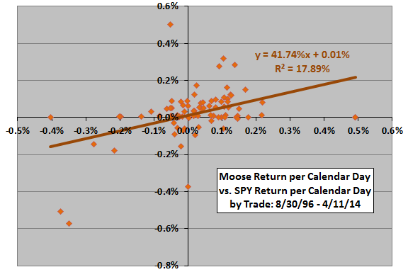 Decision-Moose-SPY-regression-based-on-normalized-per-trade-returns