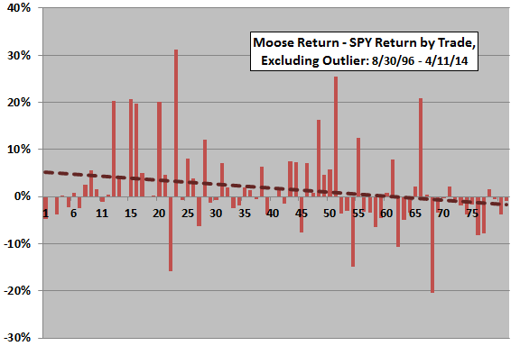 Decision-Moose-return-minus-SPY-return-by-trade-excluding-outlier