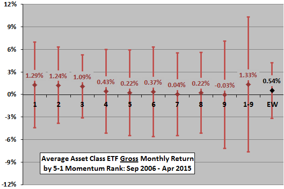 SACEMS-average-gross-monthly-asset-performance-by-rank