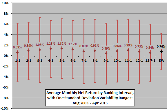 SACEMS-average-net-monthly-asset-performance-by-ranking-interval