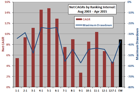 SACEMS-net-CAGR-and-maximum-drawdown-by-ranking-interval