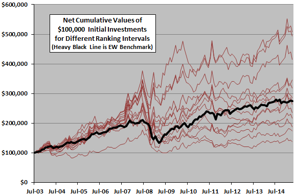 SACEMS-net-cumulative-performance-by-ranking-interval
