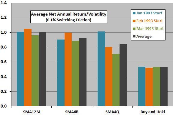 SMA12M-SMA6B-SMA4Q-return-volatility-ratios