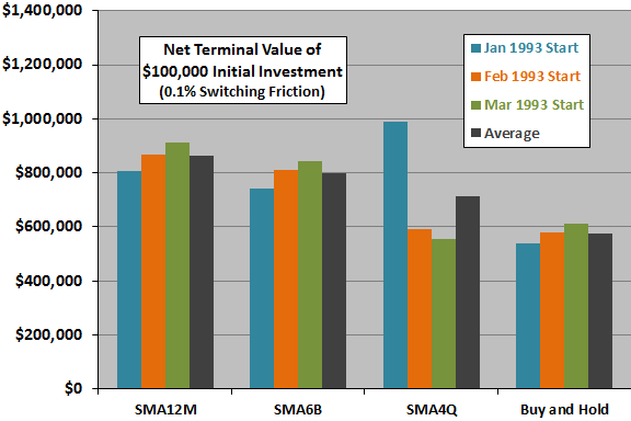 SMA12M-SMA6B-SMA4Q-terminal-values