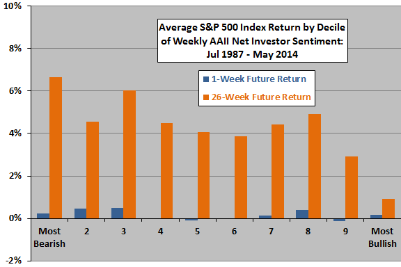 SP500-average-future-returns-by-decile-of-AAII-net-sentiment
