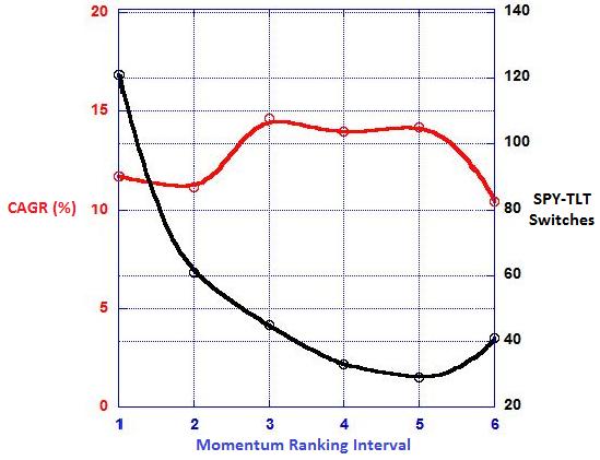 SPY-TLT-momentum-ranking-interval