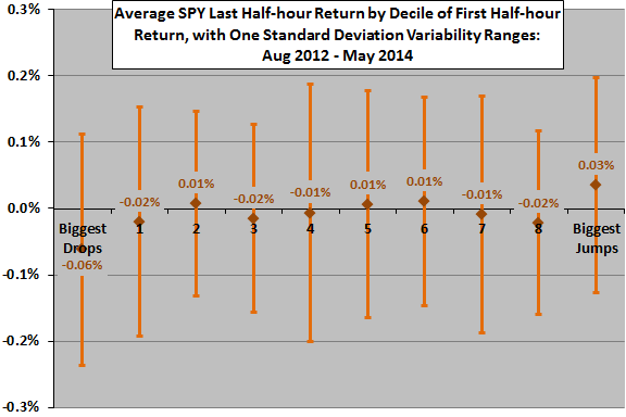 SPY-last-half-our-return-by-decile-of-first-half-hour-return