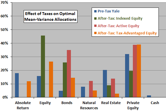 mean-variance-optimal-allocations-based-on-pre-and-post-tax-returns