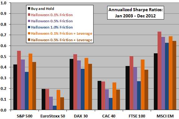 net-Sharpe-ratios-for-various-Halloween-strategy-assumptions