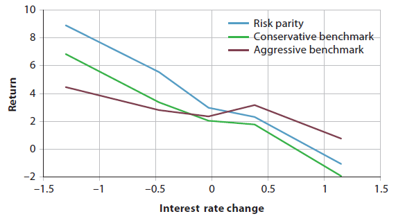 risk-parity-performance-versus-change-interest-rate