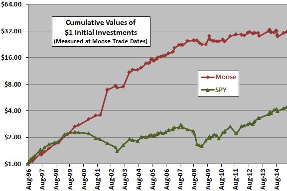 Moose-SPY-cumulative-performance